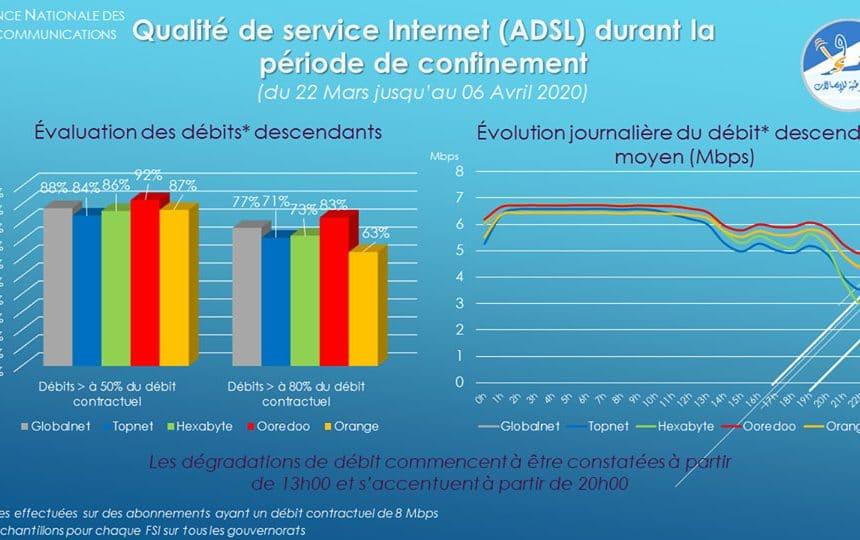 Classement du meilleur débit ADSL durant le confinement : Ooredoo Tunisie 1er, GlobalNet 2ème